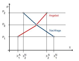 RW Abb. 2-1: Angebots- und Nachfragereaktionen
