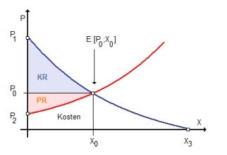 RW Abb. 2-3: Marktmodell