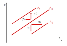RW Abb. 2-4: Änderung Angebotsfunktion