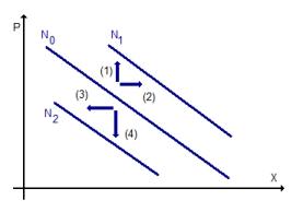 RW Abb. 2-5: Änderung Nachfragefunktion