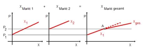 RW Abb. 2-6: Arbitrage