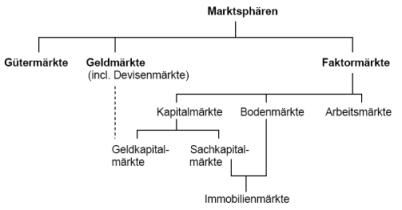 RW Abb. 2-7: Marktsphären